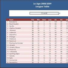 la liga table standings england chionship table stats results form and standings