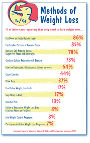 only eight percent follow restrictive diets e g dukan atkins