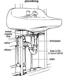 Kitchen Sink Vent Home Design Ideas And Pictures - Kitchen sink u bend