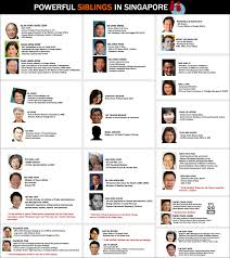 Tamilnadu Council Of Ministers 2012 Powerful Siblings In Singapore Singapore Politics