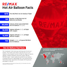 re max balloon re max newsroom