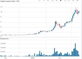 bitcoin yearly chart bitcoin growth data how to ethereum to usd empower business solutions