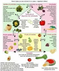 hygi鈩e alimentaire en cuisine aliments à dissocier cuisine light aliment