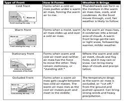 worksheet air mass worksheet luizah worksheet and essay site for