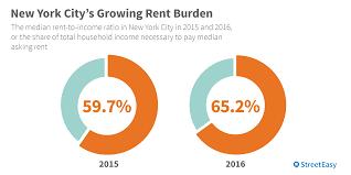 average rent us fresh design average rent for 1 bedroom apartment average