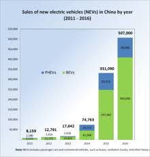 Here Methodology Leasing Vehicles With Effect From January 01 Plug In Electric Vehicle Wikipedia