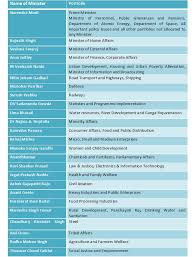 Latest Cabinet Ministers List Of Cabinet Ministers India Pdf Everdayentropy Com