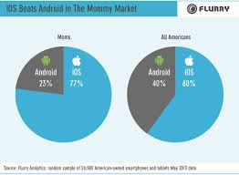 android users iphone vs app use across psychographic segments