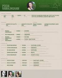 matrimony profile template 28 images 9 sle biodata format for