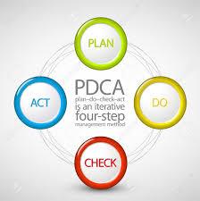 diagram pdca cycle diagram