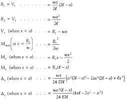 Beam Deflection Table by Simply Supported Udl Beam Formulas Bending Moment Equations