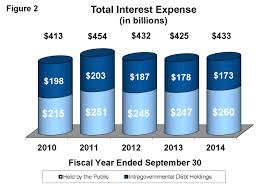 Fiscal Year 2014 National Debt File Interest Expense On The U S National Debt Png Wikimedia