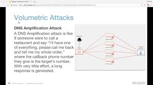 Anonymous Dns Amplification Attacks For by Anatomy Of Cyber Attack Gallery Human Anatomy Learning