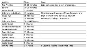 high basketball practice plan template high high