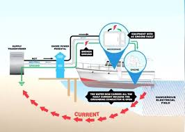 6 tips to prevent tragedy or death at a boat slip u2013 from boatus
