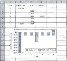drawing cash flow diagrams with a spreadsheet engenieering
