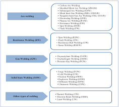 air pollution in welding processes u2014 assessment and control