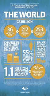 World Blindness Day Latest Global Blindness U0026 Vi Prevalence Figures Published In