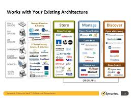 Symantec Service Desk Data Retention And Ediscovery From Symantec