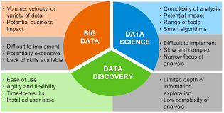 bid data big data informatiques orphelines