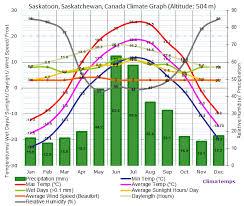 The Interior Plains Climate Canada U0027s Landforms And Economic Regions