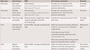 annotating uncertainty in geospatial and environmental data
