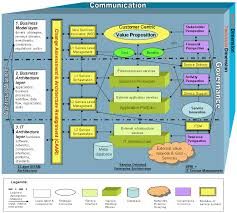 from software architecture analysis to service engineering an