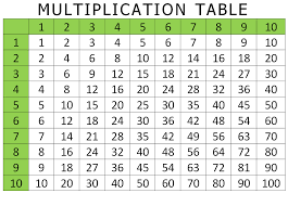 multiplication times table chart printable multiplication times table printable blank periodic