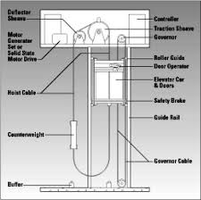 elevator safety system electrical knowhow