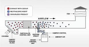 home kitchen exhaust system design kitchen ventilation system design kitchen ventilation system design
