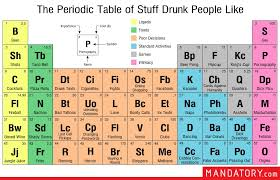 Beer Periodic Table The Periodic Table Of Stuff Drunk People Like Craveonline