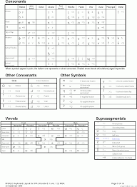 layout ultimate 2006 cheatsheet for typing phonetic symbols with the ipa keyboard layout