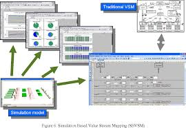 Value Stream Mapping Concepts For Simulation Based Value Stream Mapping Semantic Scholar