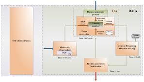 sensors free full text esb based sensor web integration for