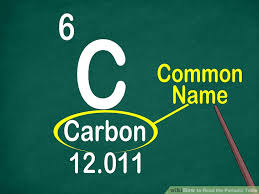 What Does The Element Symbol On The Periodic Table Indicate How To Read The Periodic Table 14 Steps With Pictures Wikihow