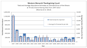 thanksgiving 2004 date the xerces society western monarch thanksgiving count graph