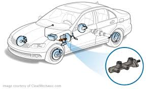 brake master cylinder replacement cost repairpal estimate