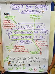 physical education unit sharing the planet pyp sök på google