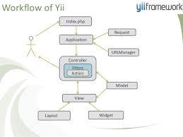 yii layout and sublayout yii framework