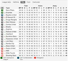 Prime League Table Nigerian Premier League Table 2012 13 Notice The Difference