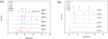 a novel in situ synthesis of sibcn zr composites prepared by a sol