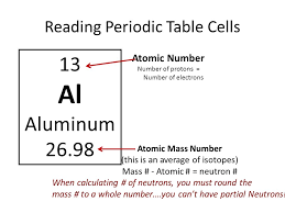 is aluminum on the periodic table periodic table what is aluminum on the periodic table periodic