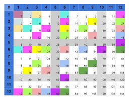 11 Multiplication Table Multiplication U2013 Joe U0027s Classes