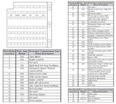 2000 ford mustang fuse panel diagram wiring diagram and