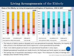 living arrangements 2 t k tk employment elderly thailand ppt