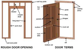 Interior Door Lining Common Door Terms Diagrams And Terminology Learn About Doors