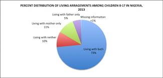 living arrangements nigeria data on children s living arrangements better care network
