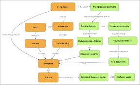 Concept Map Template Etutor Mind Maps And Concept Maps