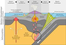 chambre magmatique d馭inition bassin arrière arc wikipédia