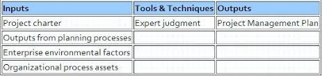 project integration management u2013 dynamicsteaching com